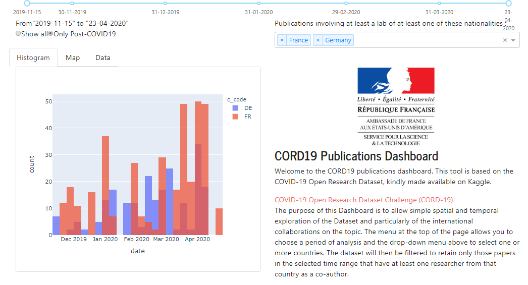 CORD19 Publications Dashboard