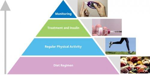 L'IA : un moyen moderne de lutte contre le diabète