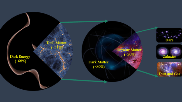 20201019 – Sum of all matter in the Universe (credit Mohammed Abdullah)