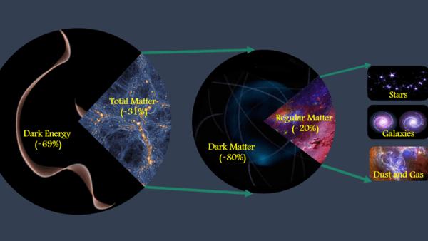 Une équipe de l'UC Riverside calcule la somme totale de la matière dans l'univers
