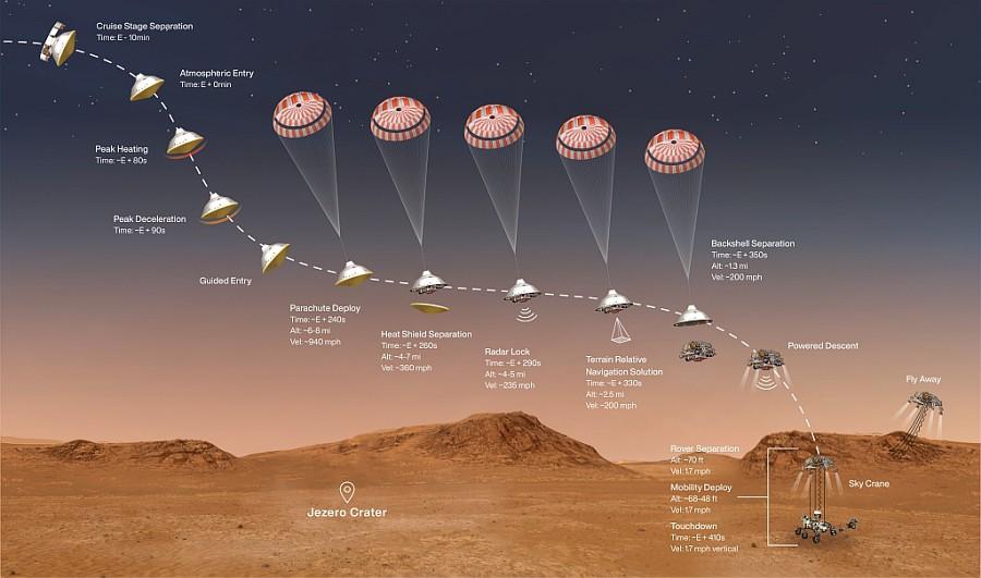 Vivez l'atterrissage du Rover Perseverance ce 18 février !